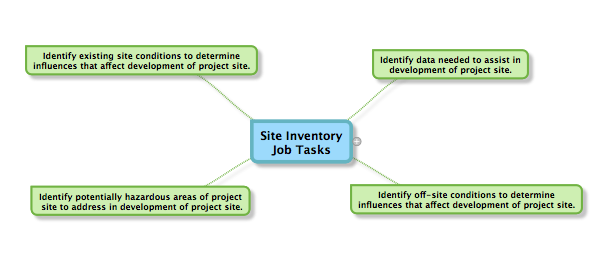 Site inventory job tasks for the California Supplemental Exam (CSE) for landscape architects