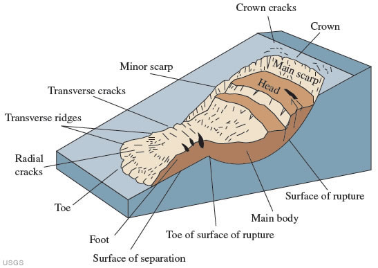 Landslide Anatomy Diagram