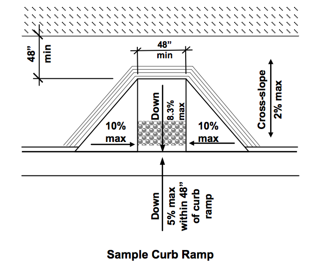 perpendicular curb ramp showing grading and dimensions