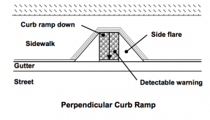 Perpendicular Curb Ramp Example showing the detectable warning surface where the ramp meets traffic.
