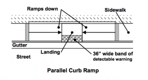 Parallel Curb Ramp With Detectable Warning Surface. Pass the CSE for landscape architects with this knowledge.
