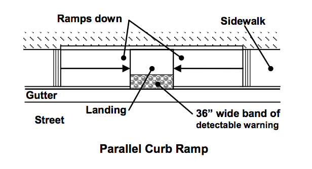 Parallel Curb Ramp With Detectable Warning Surface Cse