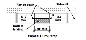 Parallel Curb Ramp