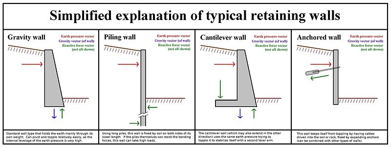 Wall Design » Buttress Wall Design Example - Thousands Pictures Of